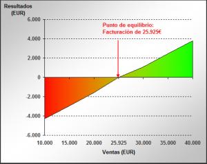 umbral-de-rentabilidad